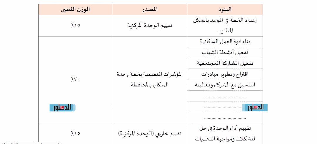 وحدة السكان بأسيوط تعقد اجتماعاً لمناقشة التحديات والرؤیة المستقبلیة في تنفيذ الخطة (3)