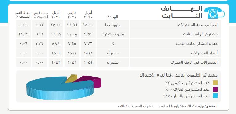 مؤشرات الهاتف الثابت خلال ابريل 2021